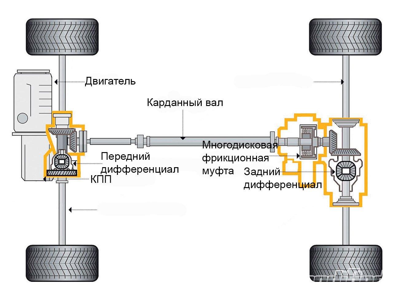 Элементы системы полного привода 4Motion