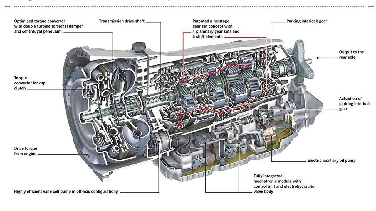 Схема автоматической КПП