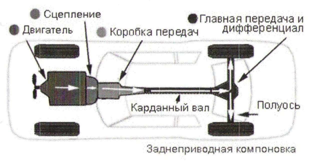 АКПП на заднем приводе