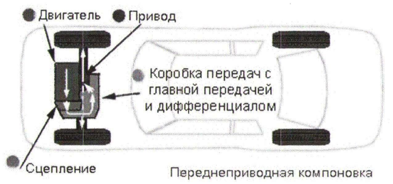 АКПП на переднем приводе