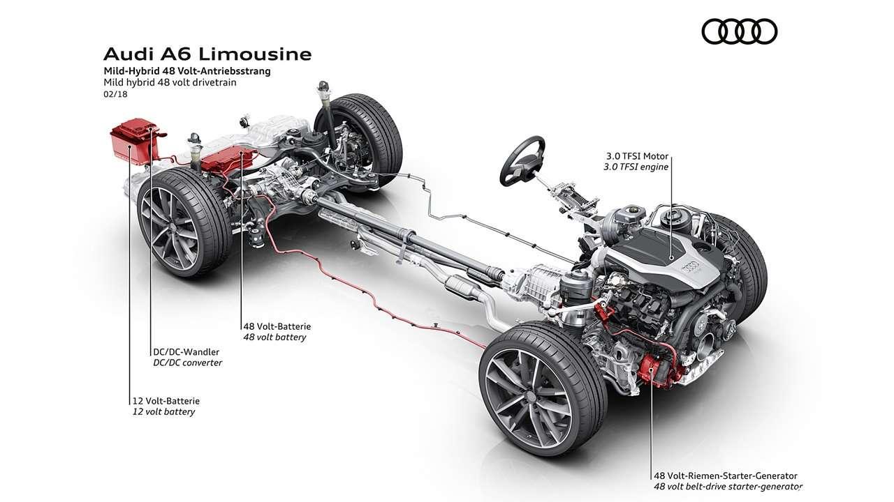 Техническая начинка Audi A6 2020-2021