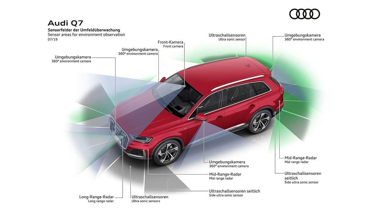 Радары систем безопасности Audi Q7