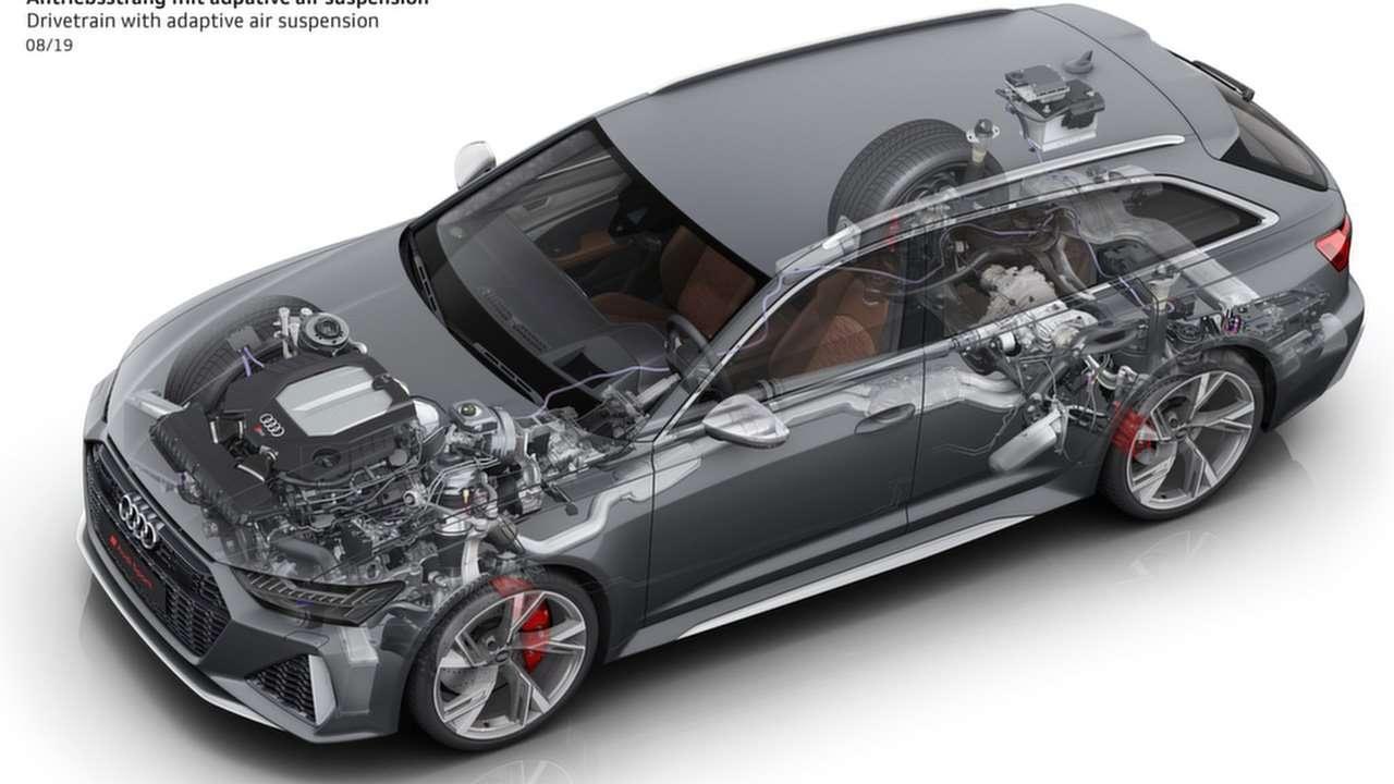 Техническая часть Audi RS6 C8
