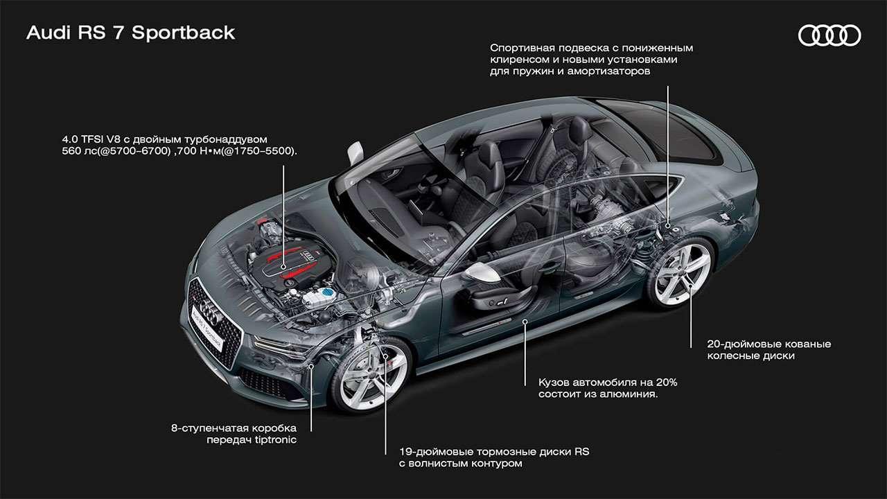Подвеска Audi РС7