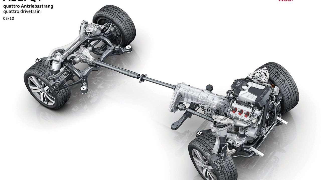 Схема quattro Audi RS5