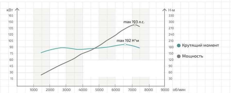 Максимальная мощность на максимальных оборотах