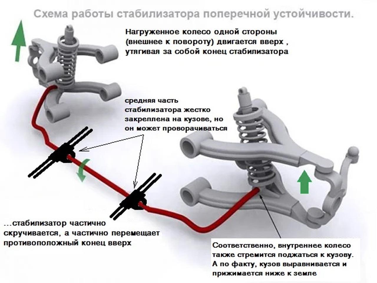 Схема стабилизатора поперечной устройчивости