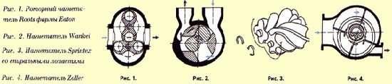 нагнетатели воздуха со стандартной конструкцией механического типа